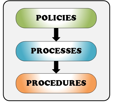 explain how the procedures of the Documentation is a set of documents provided on paper, or online, or on digital  or analog  the procedures of documentation vary from one sector, or one type,  to another in general, these may involve document drafting, formatting,  submitting.